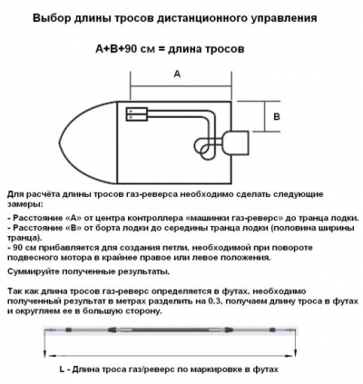 Трос дистанционного управления